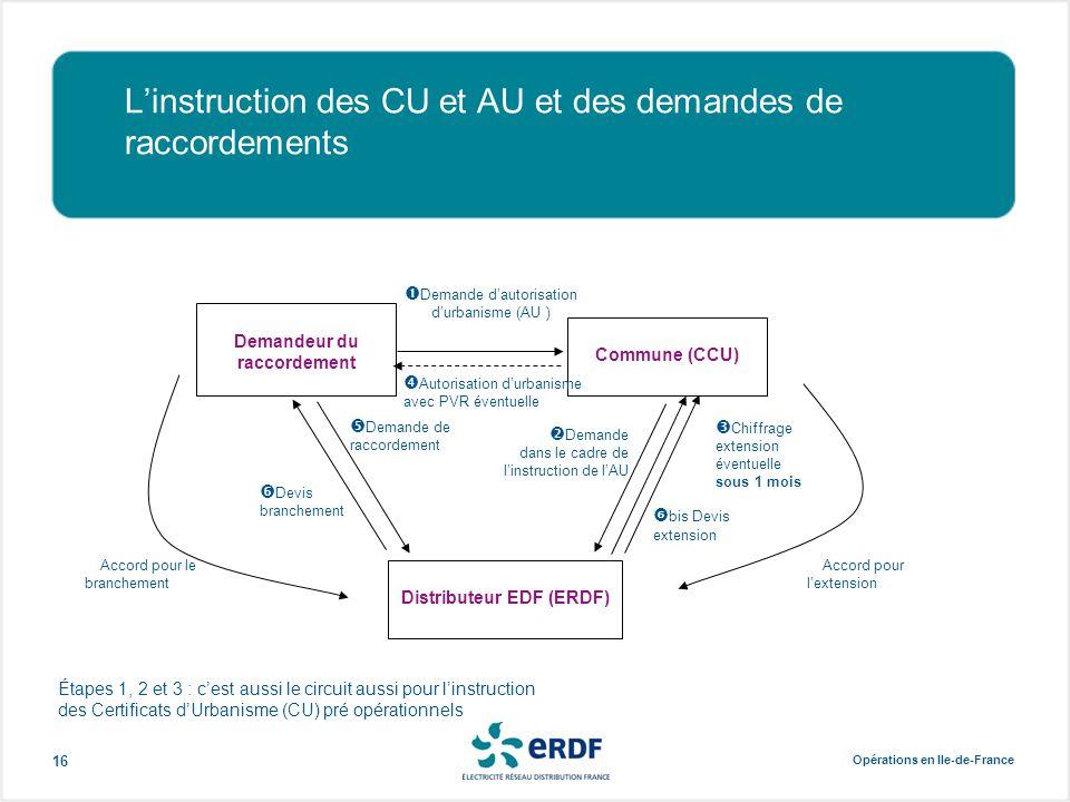 Opérations en Ile-de-France 16 L'instruction des CU et AU et des demandes de raccordements Demandeur du raccordement Commune (CCU) Distributeur EDF (E