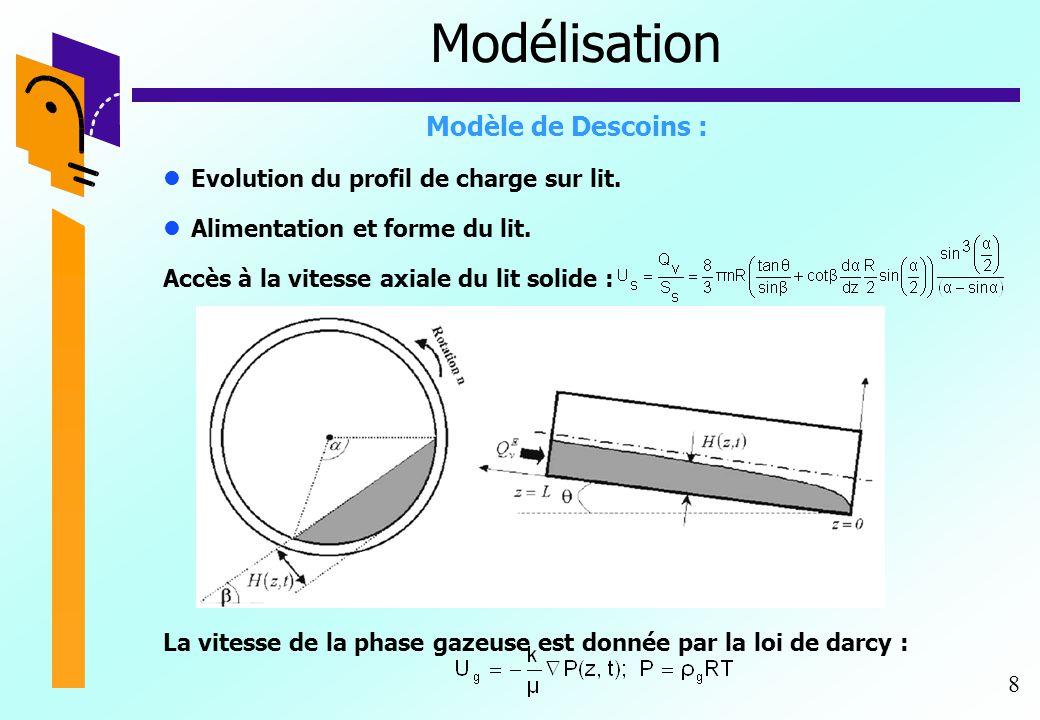 8 Modélisation Modèle de Descoins : Evolution du profil de charge sur lit. Alimentation et forme du lit. Accès à la vitesse axiale du lit solide : La