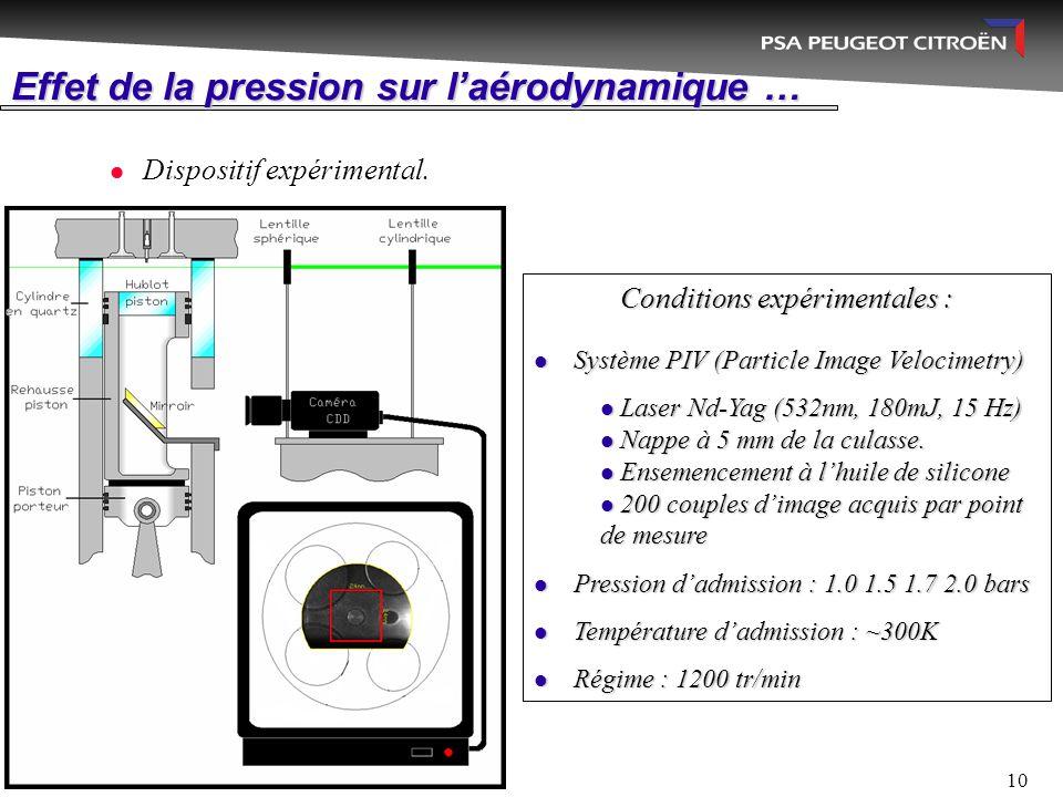 10 Effet de la pression sur l'aérodynamique … Dispositif expérimental. Conditions expérimentales : Système PIV (Particle Image Velocimetry) Système PI