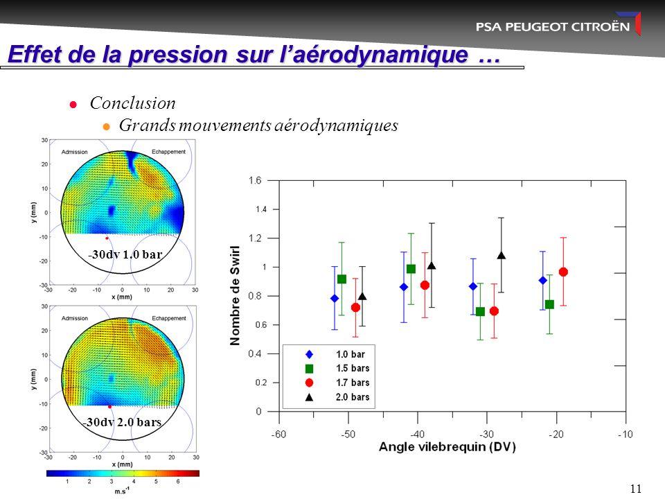 11 Effet de la pression sur l'aérodynamique … Conclusion Grands mouvements aérodynamiques -30dv 1.0 bar -30dv 2.0 bars