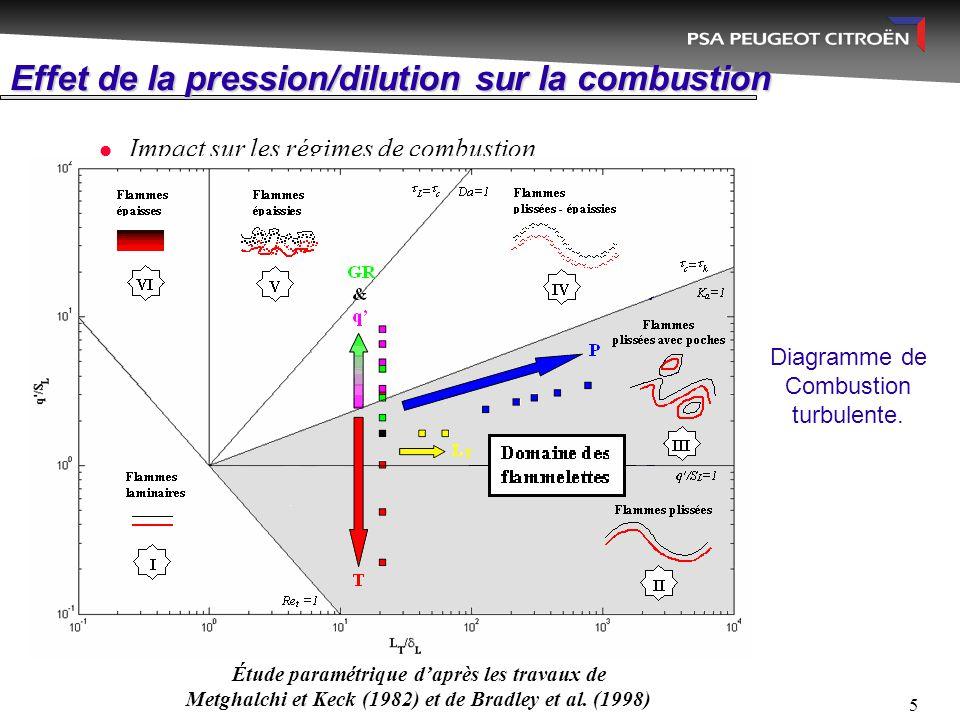 5 Effet de la pression/dilution sur la combustion Impact sur les régimes de combustion Diagramme de Combustion turbulente. Étude paramétrique d'après