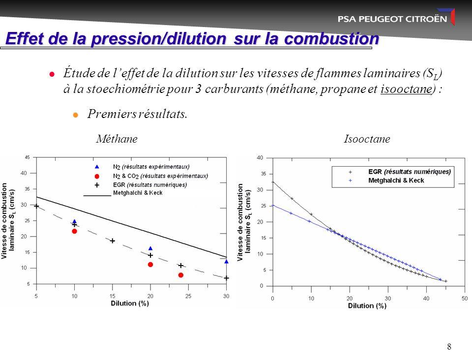 8 Effet de la pression/dilution sur la combustion Étude de l'effet de la dilution sur les vitesses de flammes laminaires (S L ) à la stoechiométrie po
