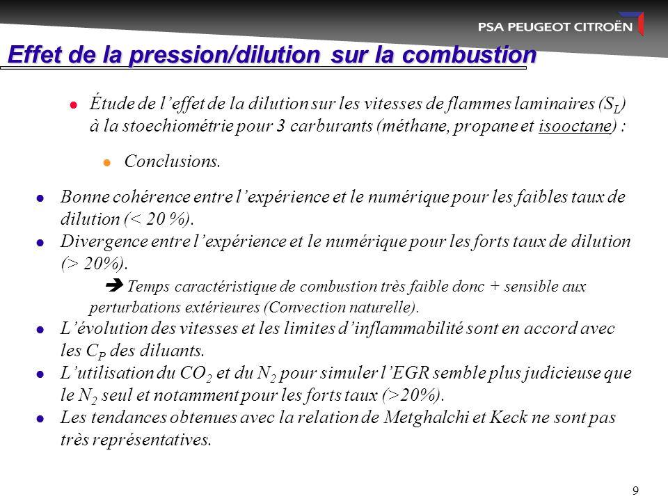 9 Effet de la pression/dilution sur la combustion Étude de l'effet de la dilution sur les vitesses de flammes laminaires (S L ) à la stoechiométrie po