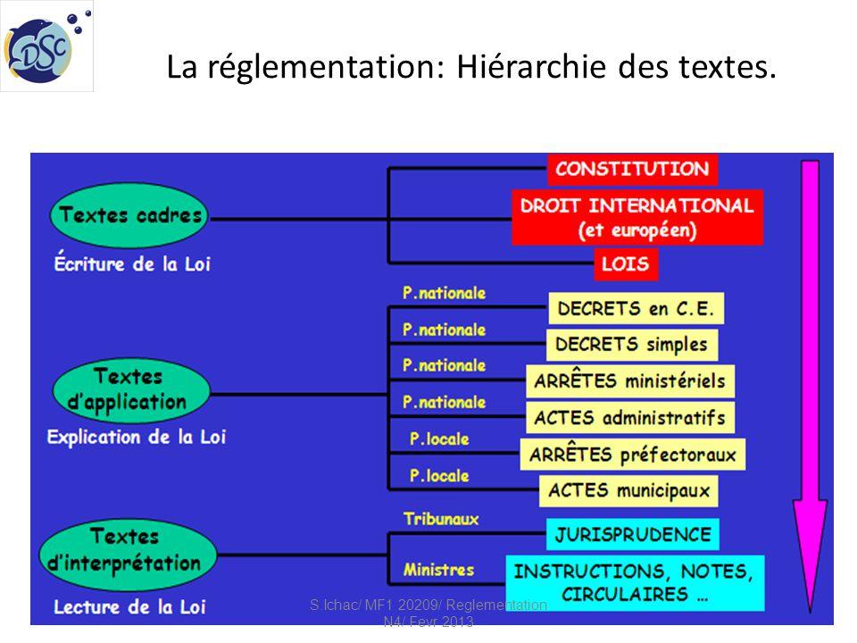 Les différends types de responsabilités 1/2 S.Ichac/ MF1 20209/ Reglementation N4/ Fevr 2013