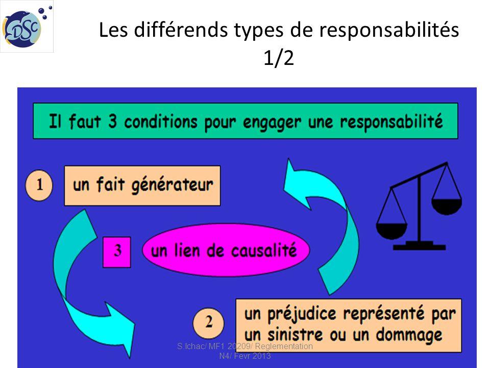 Les différends types de responsabilités 2/2 S.Ichac/ MF1 20209/ Reglementation N4/ Fevr 2013