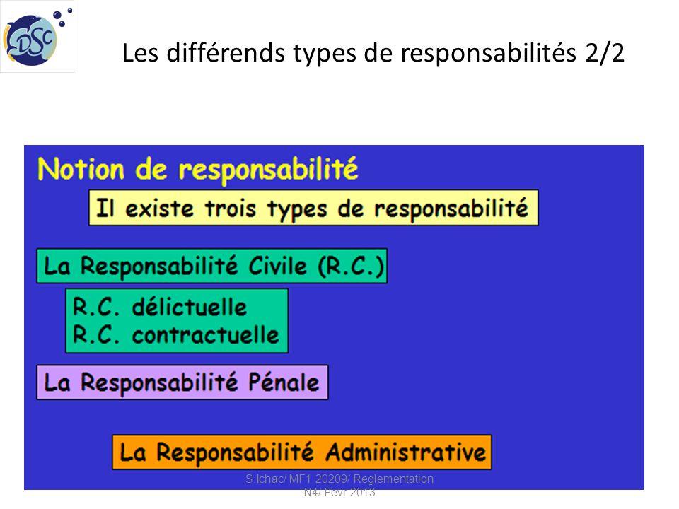 Sanctions conséquentes aux types de responsabilités S.Ichac/ MF1 20209/ Reglementation N4/ Fevr 2013