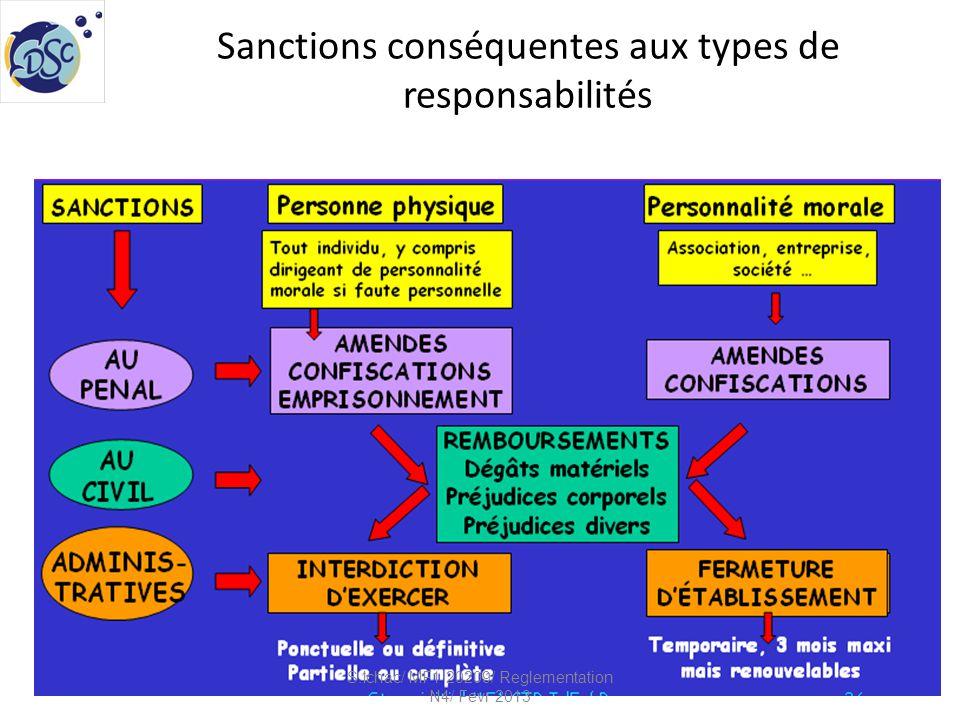 En cas d'incidents, toujours faire un rapport à: S.Ichac/ MF1 20209/ Reglementation N4/ Fevr 2013