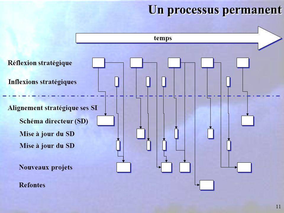 11 Un processus permanent temps Réflexion stratégique Inflexions stratégiques Alignement stratégique ses SI Mise à jour du SD Schéma directeur (SD) Mise à jour du SD Nouveaux projets Refontes