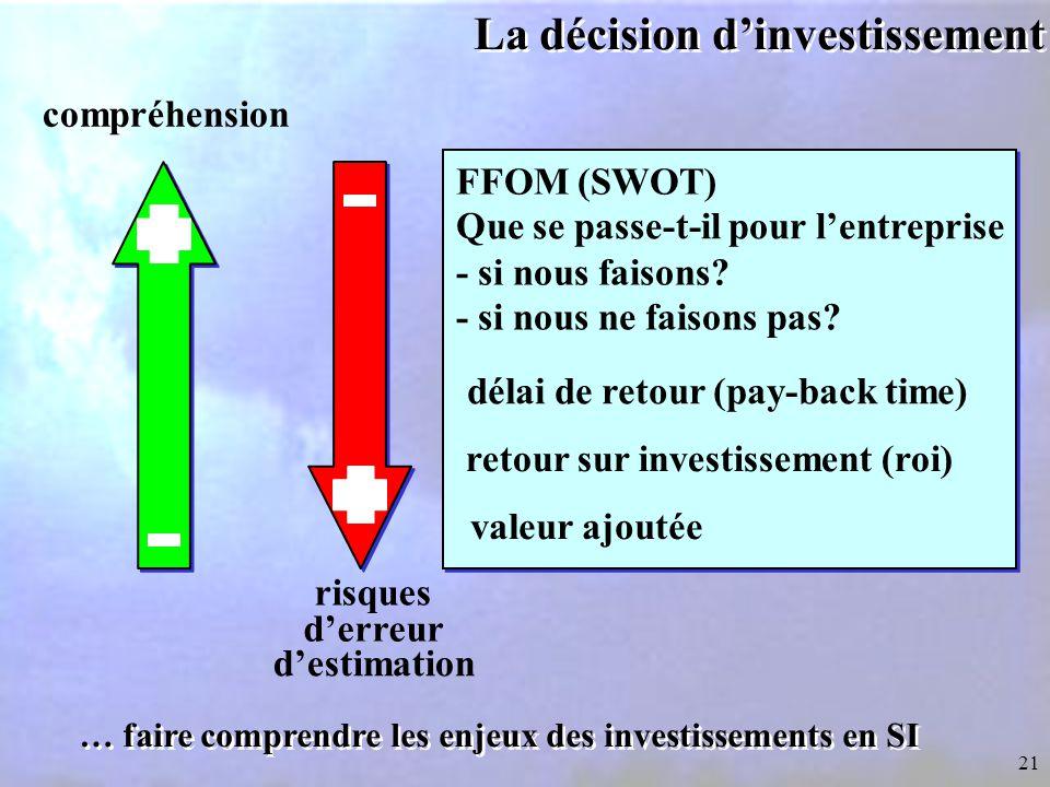 21 La décision d'investissement … faire comprendre les enjeux des investissements en SI délai de retour (pay-back time) retour sur investissement (roi) Que se passe-t-il pour l'entreprise - si nous faisons.