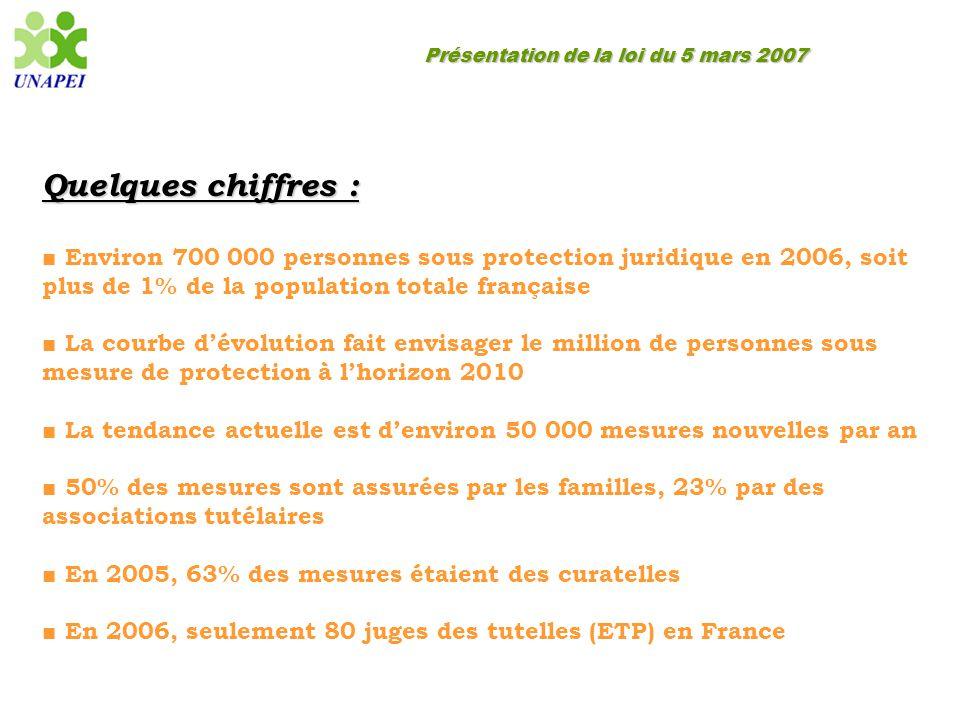 Présentation de la loi du 5 mars 2007 Quelques chiffres : ■ Environ 700 000 personnes sous protection juridique en 2006, soit plus de 1% de la populat