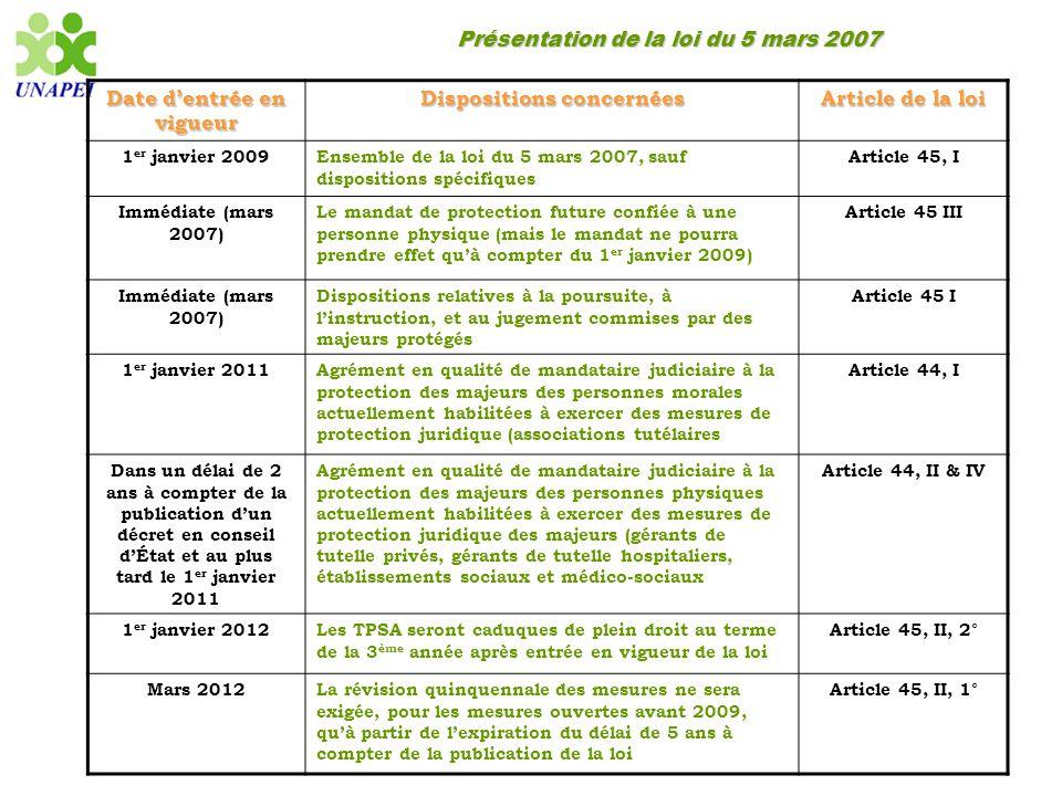 Présentation de la loi du 5 mars 2007 Date d'entrée en vigueur Dispositions concernées Article de la loi 1 er janvier 2009Ensemble de la loi du 5 mars