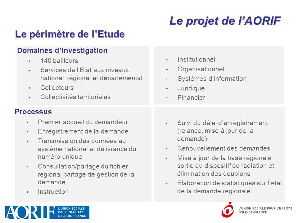 Le périmètre de l'Etude Institutionnel Organisationnel Systèmes d'information Juridique Financier Processus Premier accueil du demandeur Enregistremen