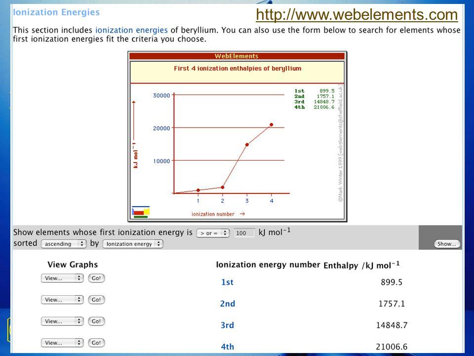 MFr – Paris, 27 octobre 200736 Explications sur l'énergie d'ionisation. Explications sur l'énergie d'ionisation. Travail à faire : un graphe de E ioni