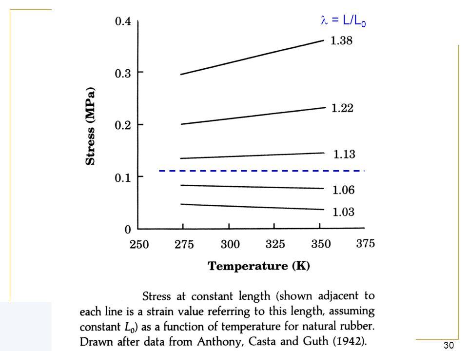 IUPAC 30 4.2. Effet thermoélastique = L/L 0