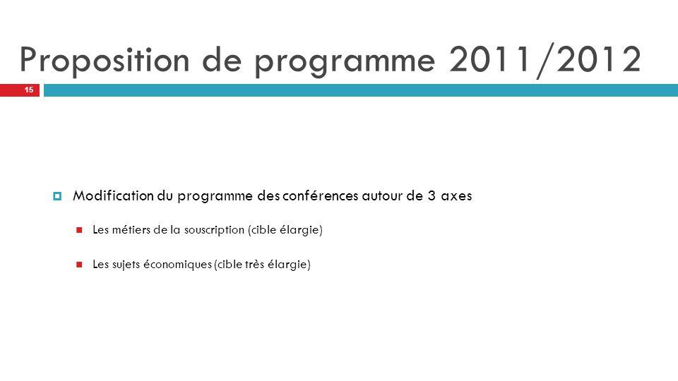 Proposition de programme 2011/2012  Modification du programme des conférences autour de 3 axes Les métiers de la souscription (cible élargie) Les sujets économiques (cible très élargie) 15