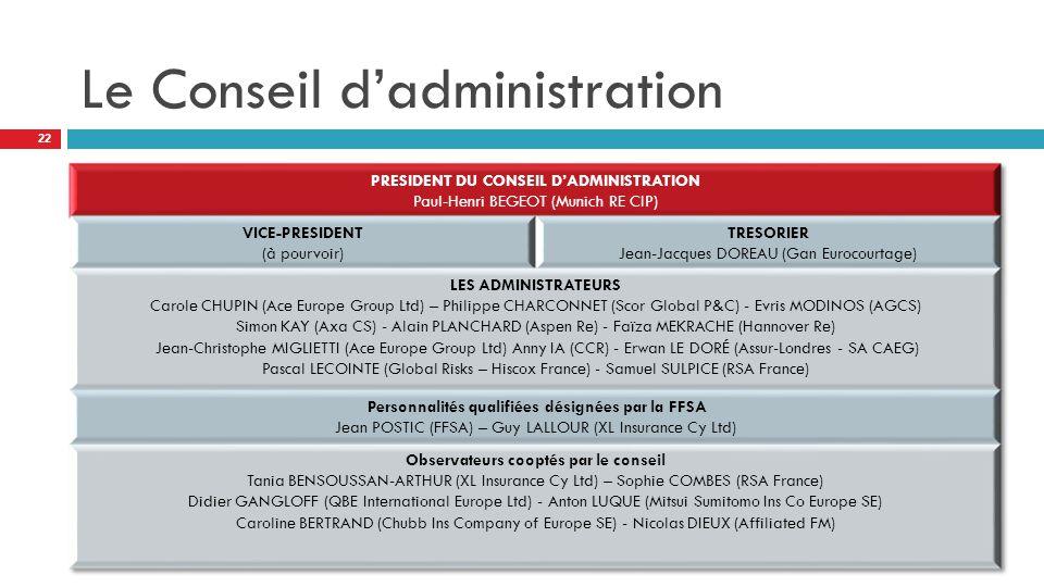 Le Conseil d'administration 22