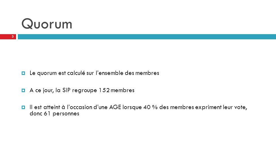 Quorum  Le quorum est calculé sur l'ensemble des membres  A ce jour, la SIP regroupe 152 membres  Il est atteint à l'occasion d'une AGE lorsque 40 % des membres expriment leur vote, donc 61 personnes 3