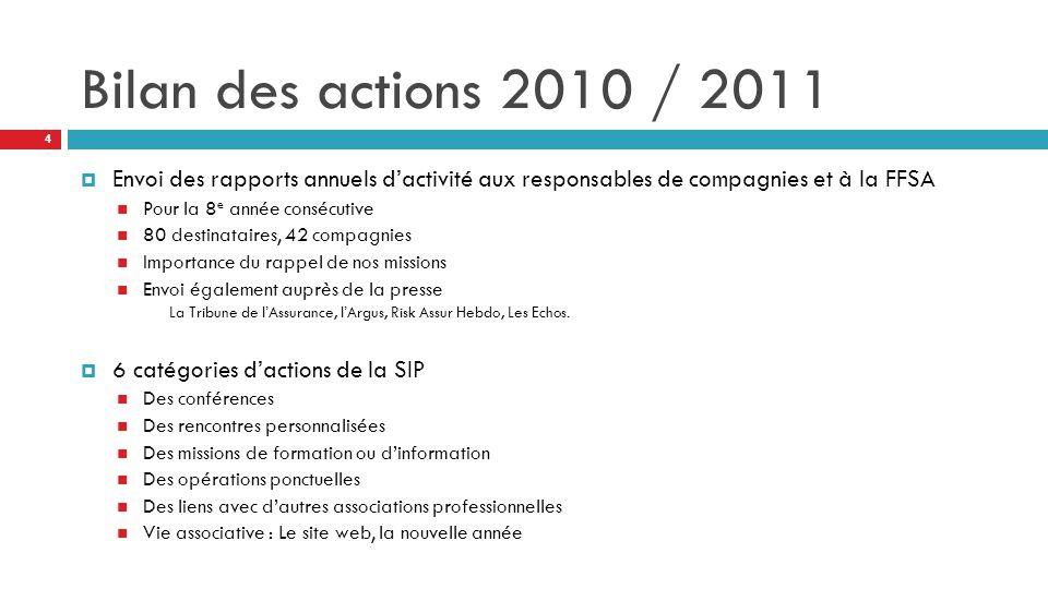 Bilan des actions 2010 / 2011  Envoi des rapports annuels d'activité aux responsables de compagnies et à la FFSA Pour la 8 e année consécutive 80 destinataires, 42 compagnies Importance du rappel de nos missions Envoi également auprès de la presse La Tribune de l'Assurance, l'Argus, Risk Assur Hebdo, Les Echos.