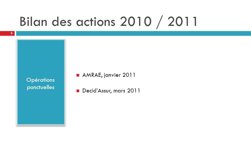 Bilan des actions 2010 / 2011 Opérations ponctuelles AMRAE, janvier 2011 Decid'Assur, mars 2011 9