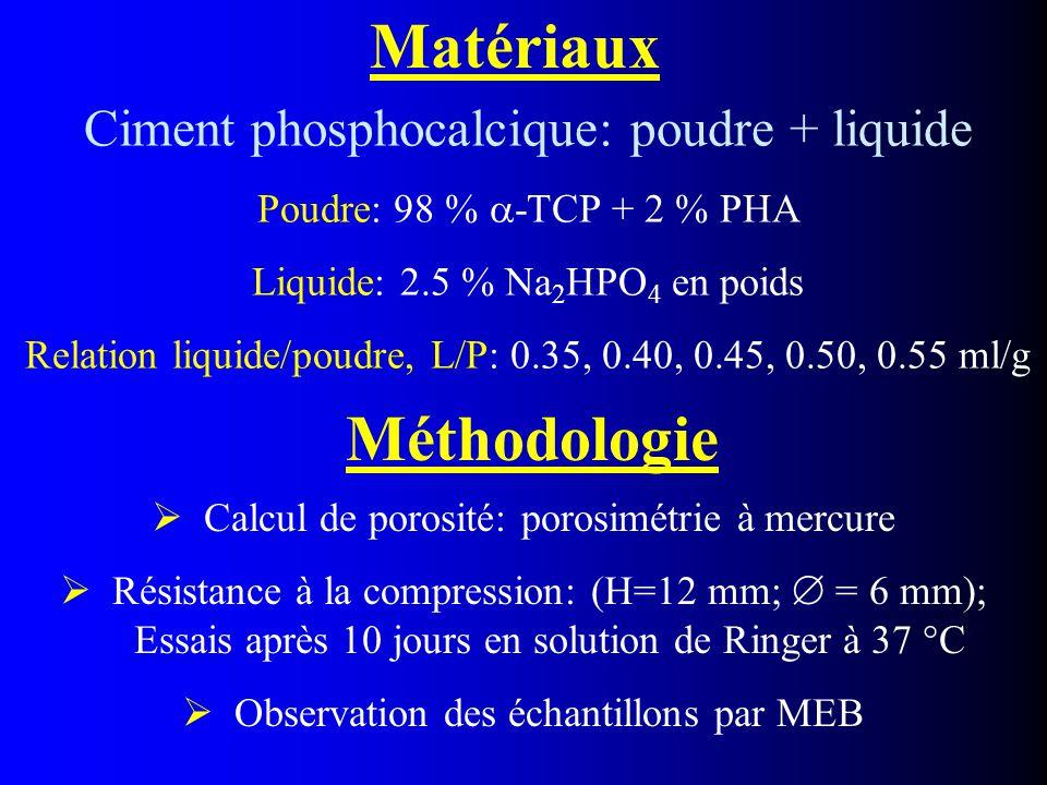 Matériaux Ciment phosphocalcique: poudre + liquide Poudre: 98 %  -TCP + 2 % PHA Liquide: 2.5 % Na 2 HPO 4 en poids Relation liquide/poudre, L/P: 0.35