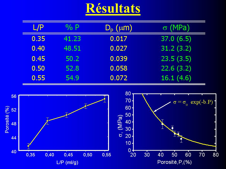 Estimation de la résistance idéale  o : résistance idéale pour P = 0 ln  = ln  o  bP (1) Méthode des moindres carrés :  ln  = 6.014  0.0579  P (2)  o = 409 MPa (1) et (2)   o = 409 MPa