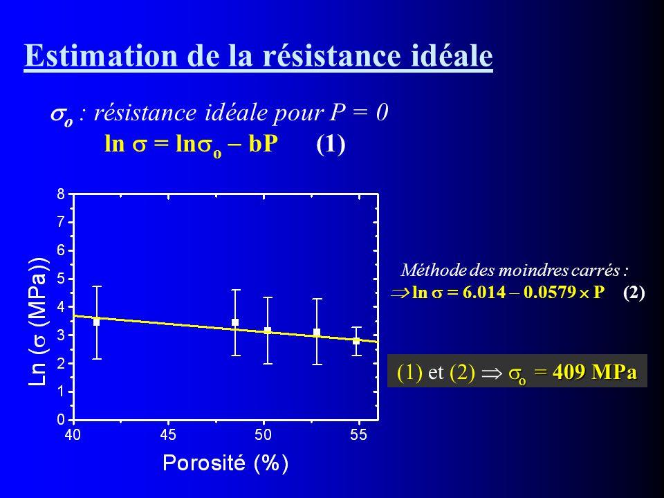 Estimation de la résistance idéale  o : résistance idéale pour P = 0 ln  = ln  o  bP (1) Méthode des moindres carrés :  ln  = 6.014  0.0579  P