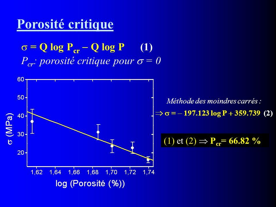 Porosité critique  = Q log P cr  Q log P (1) P cr : porosité critique pour  = 0 Méthode des moindres carrés :   =  197.123 log P  359.739 (2) (