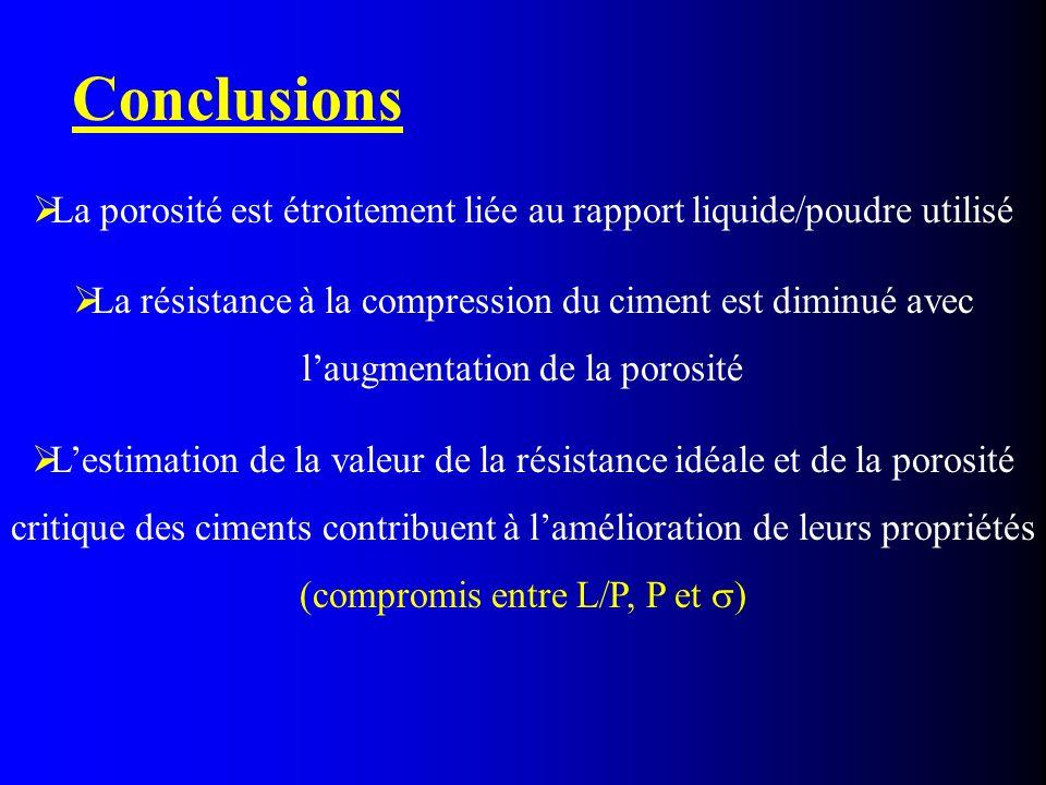 Conclusions  La porosité est étroitement liée au rapport liquide/poudre utilisé  La résistance à la compression du ciment est diminué avec l'augment