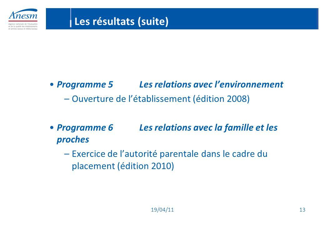 19/04/11 13 Les résultats (suite) Programme 5Les relations avec l'environnement –Ouverture de l'établissement (édition 2008) Programme 6Les relations