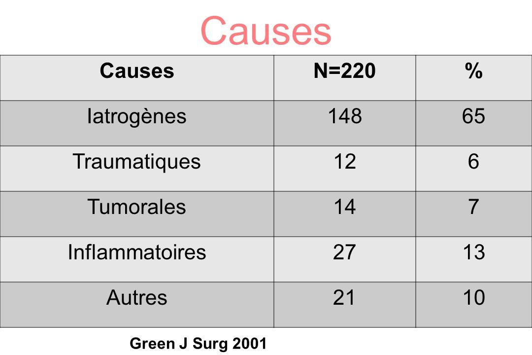 Causes N=220% Iatrogènes14865 Traumatiques126 Tumorales147 Inflammatoires2713 Autres2110 Green J Surg 2001