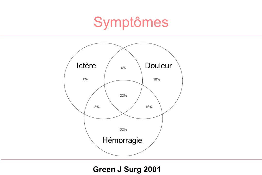 Symptômes Hémorragie DouleurIctère Green J Surg 2001