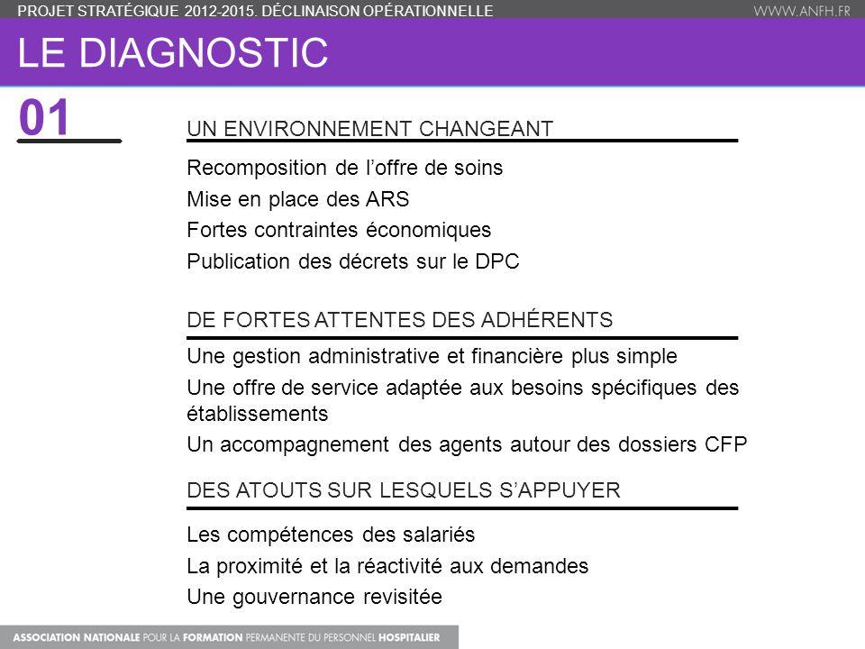 LE DIAGNOSTIC PROJET STRATÉGIQUE 2012-2015. DÉCLINAISON OPÉRATIONNELLE UN ENVIRONNEMENT CHANGEANT Recomposition de l'offre de soins Mise en place des