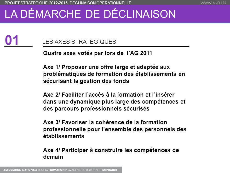 LA DÉMARCHE DE DÉCLINAISON LES AXES STRATÉGIQUES PROJET STRATÉGIQUE 2012-2015. DÉCLINAISON OPÉRATIONNELLE Quatre axes votés par lors de l'AG 2011 Axe