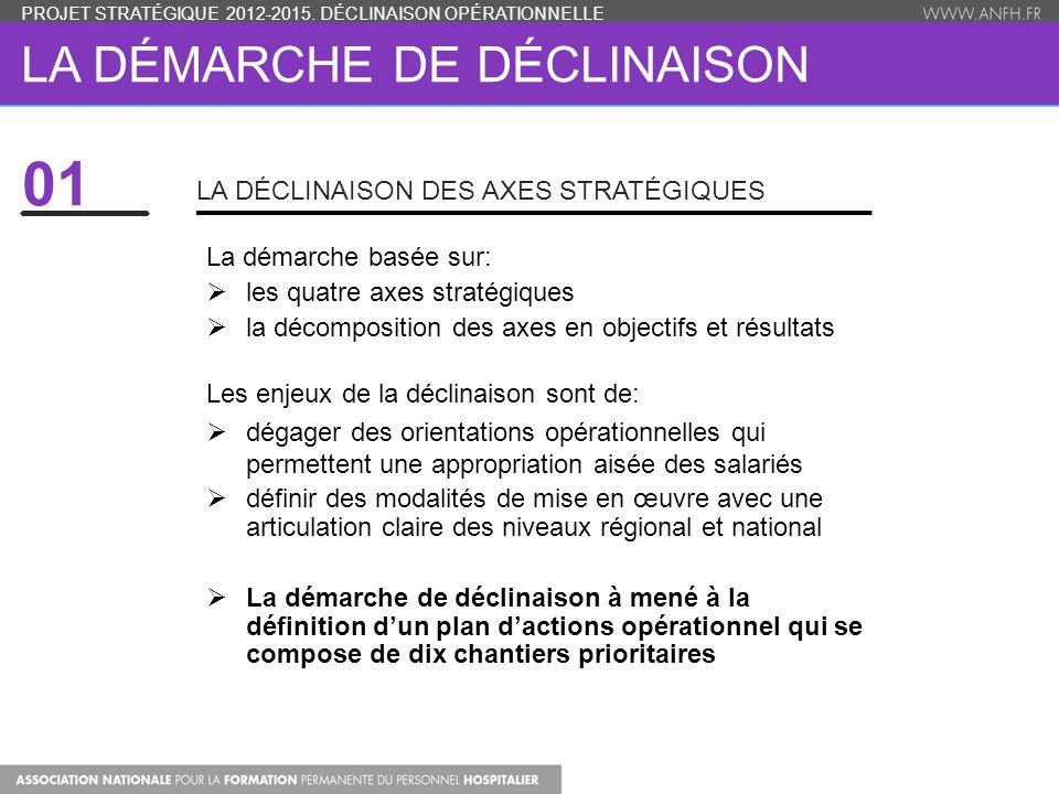LA DÉMARCHE DE DÉCLINAISON La démarche basée sur:  les quatre axes stratégiques  la décomposition des axes en objectifs et résultats Les enjeux de la déclinaison sont de:  dégager des orientations opérationnelles qui permettent une appropriation aisée des salariés  définir des modalités de mise en œuvre avec une articulation claire des niveaux régional et national  La démarche de déclinaison à mené à la définition d'un plan d'actions opérationnel qui se compose de dix chantiers prioritaires LA DÉCLINAISON DES AXES STRATÉGIQUES PROJET STRATÉGIQUE 2012-2015.