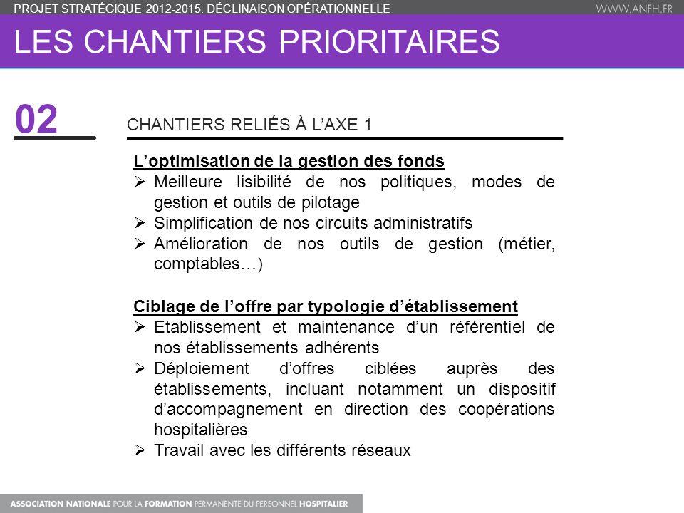 LES CHANTIERS PRIORITAIRES L'optimisation de la gestion des fonds  Meilleure lisibilité de nos politiques, modes de gestion et outils de pilotage  S