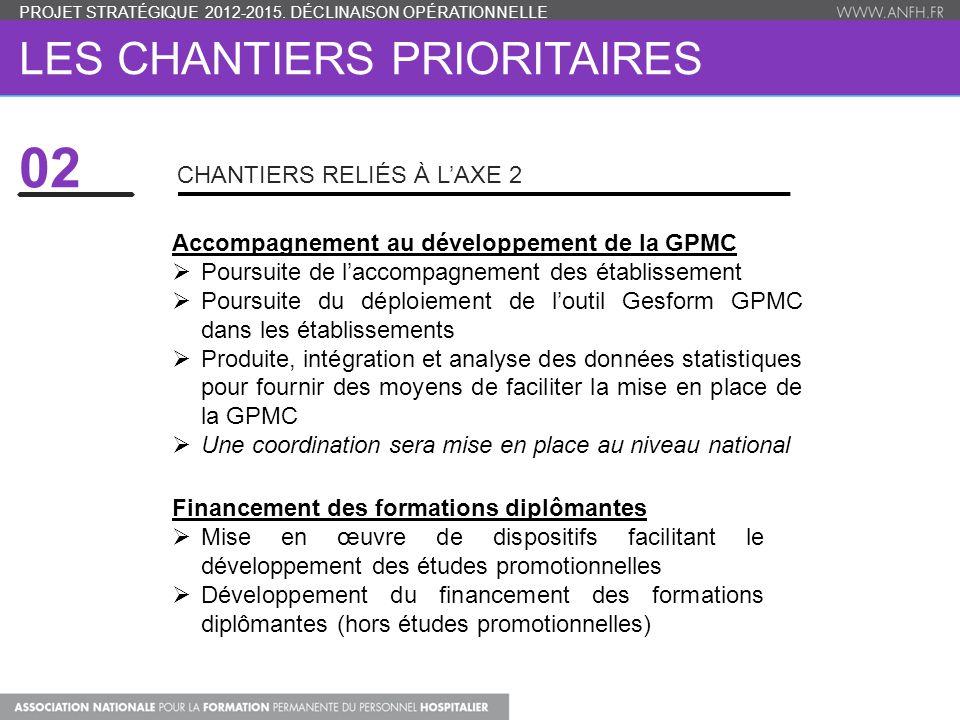 LES CHANTIERS PRIORITAIRES Accompagnement au développement de la GPMC  Poursuite de l'accompagnement des établissement  Poursuite du déploiement de