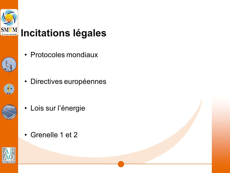 Incitations légales Protocoles mondiaux Directives européennes Lois sur l'énergie Grenelle 1 et 2
