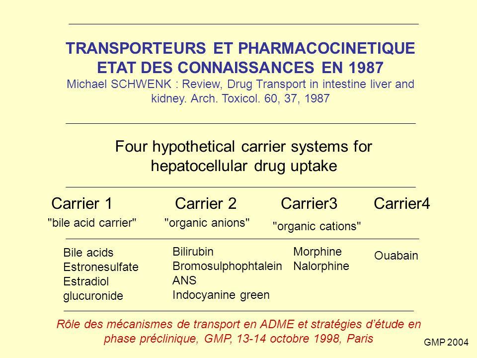 GMP 2004 ENZYMES/TRANSPORTEURS : DIFFERENCES ENZYMESTRANSPORTEURS fonctionbiotransformation chimiquetransport expression cellulaire organites intracellulaires membranes plasmique, mitochondriale, nucléaire co-facteurs de la réaction NADPH, Fe,… ATP, GSH, H +,