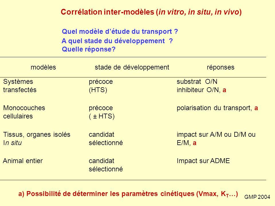 GMP 2004 Corrélation inter-modèles (in vitro, in situ, in vivo) Quel modèle d'étude du transport ? A quel stade du développement ? Quelle réponse? mod