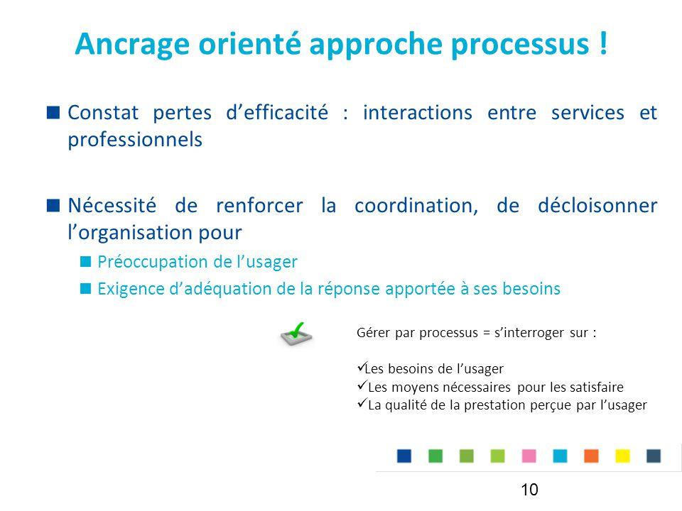 Ancrage orienté approche processus !  Constat pertes d'efficacité : interactions entre services et professionnels  Nécessité de renforcer la coordin