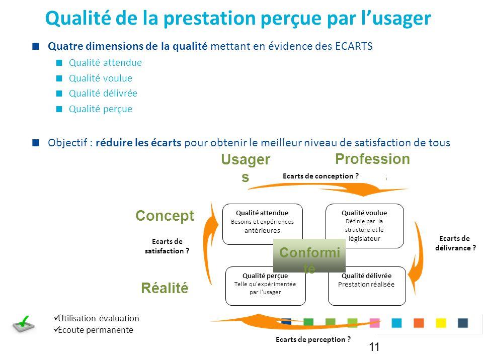 Qualité attendue Besoins et expériences antérieures Qualité de la prestation perçue par l'usager  Quatre dimensions de la qualité mettant en évidence