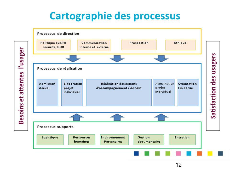 Cartographie des processus 12