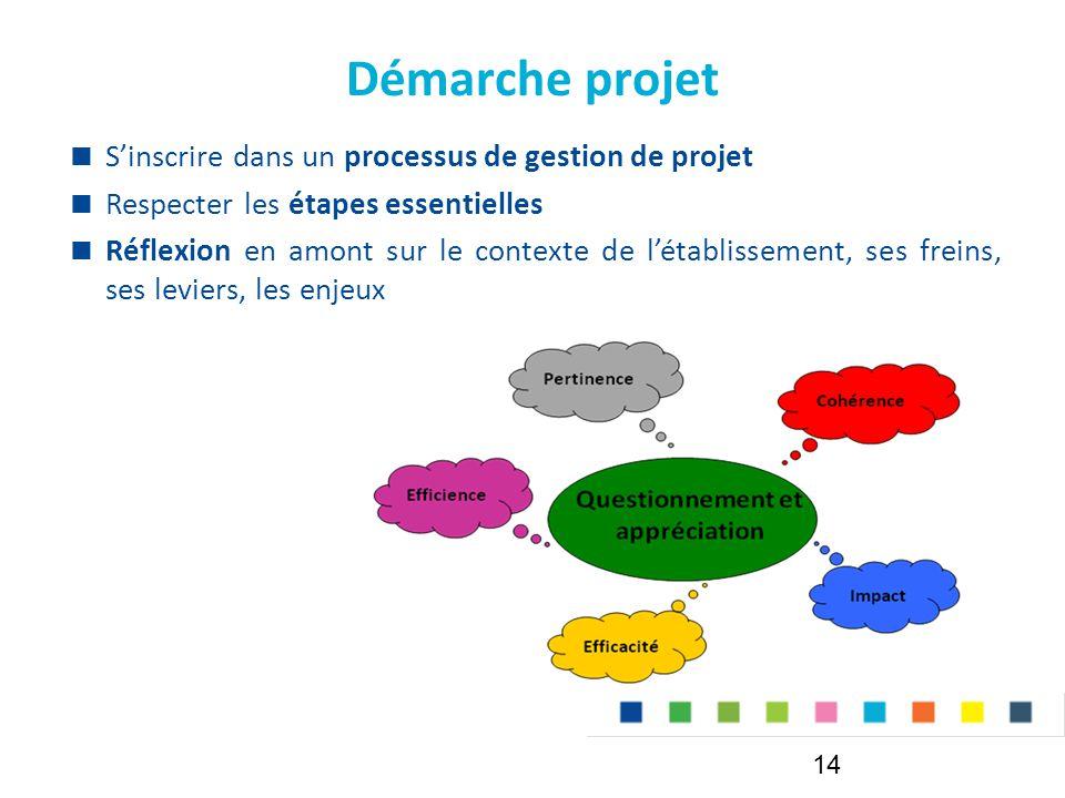 Démarche projet  S'inscrire dans un processus de gestion de projet  Respecter les étapes essentielles  Réflexion en amont sur le contexte de l'établissement, ses freins, ses leviers, les enjeux 14