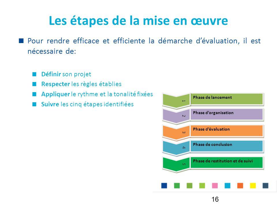 Les étapes de la mise en œuvre  Pour rendre efficace et efficiente la démarche d'évaluation, il est nécessaire de:  Définir son projet  Respecter les règles établies  Appliquer le rythme et la tonalité fixées  Suivre les cinq étapes identifiées Phase de lancement 2 2 Phase d'organisation 3 3 Phase d'évaluation 4 4 Phase de conclusion 5 5 Phase de restitution et de suivi 1 1 16