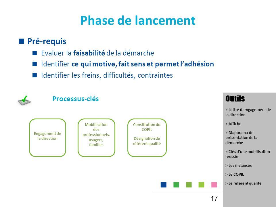 Phase de lancement Mobilisation des professionnels, usagers, familles Constitution du COPIL Désignation du référent qualité Engagement de la direction