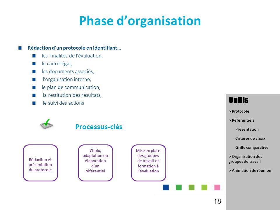 Phase d'organisation  Rédaction d'un protocole en identifiant…  les finalités de l'évaluation,  le cadre légal,  les documents associés,  l'organisation interne,  le plan de communication,  la restitution des résultats,  le suivi des actions Processus-clés Outils  Protocole  Référentiels Présentation Critères de choix Grille comparative  Organisation des groupes de travail  Animation de réunion Rédaction et présentation du protocole Choix, adaptation ou élaboration d'un référentiel Mise en place des groupes de travail et formation à l'évaluation 18