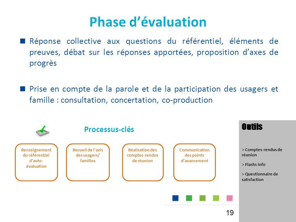Phase d'évaluation  Réponse collective aux questions du référentiel, éléments de preuves, débat sur les réponses apportées, proposition d'axes de pro