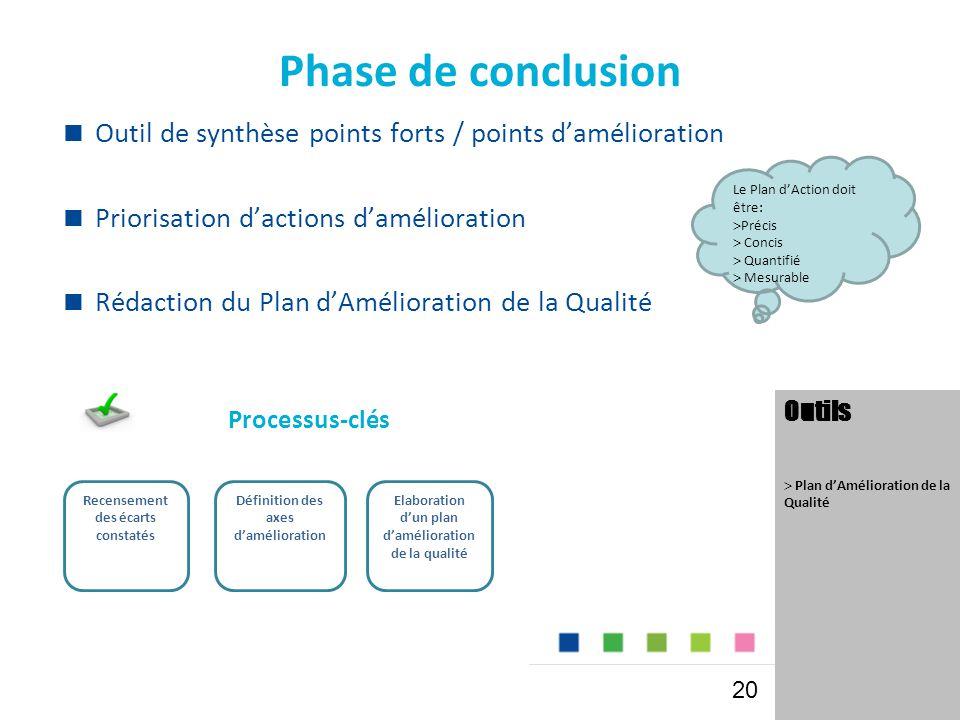 Phase de conclusion  Outil de synthèse points forts / points d'amélioration  Priorisation d'actions d'amélioration  Rédaction du Plan d'Amélioration de la Qualité Processus-clés Outils  Plan d'Amélioration de la Qualité Recensement des écarts constatés Définition des axes d'amélioration Elaboration d'un plan d'amélioration de la qualité 20 Le Plan d'Action doit être:  Précis  Concis  Quantifié  Mesurable