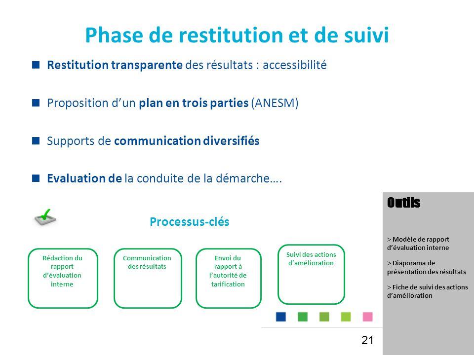 Phase de restitution et de suivi  Restitution transparente des résultats : accessibilité  Proposition d'un plan en trois parties (ANESM)  Supports de communication diversifiés  Evaluation de la conduite de la démarche….