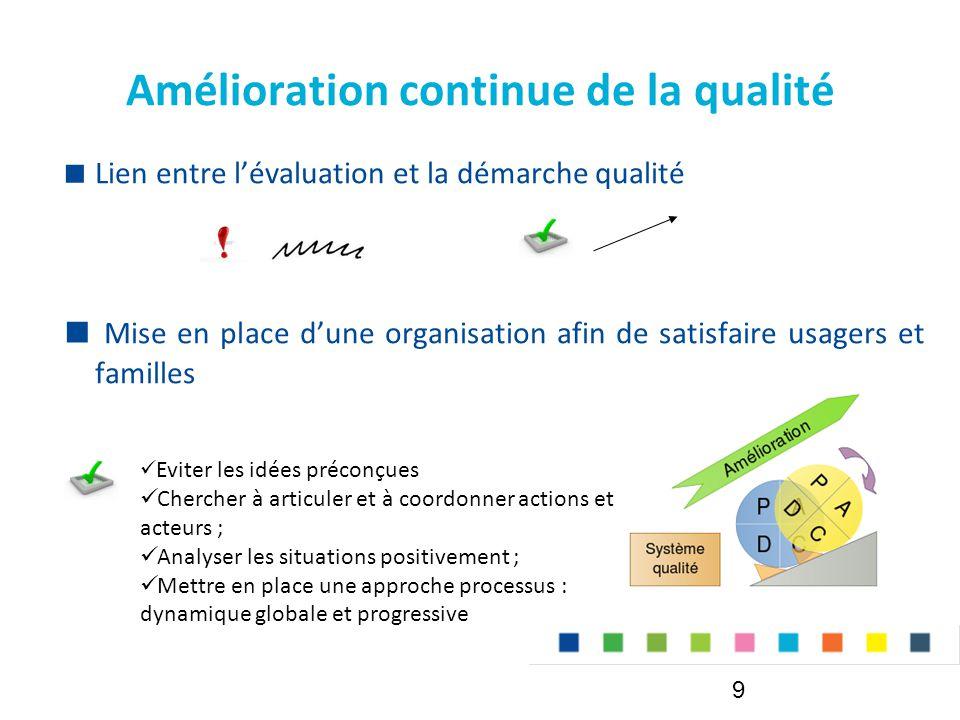 Amélioration continue de la qualité  Lien entre l'évaluation et la démarche qualité  Mise en place d'une organisation afin de satisfaire usagers et